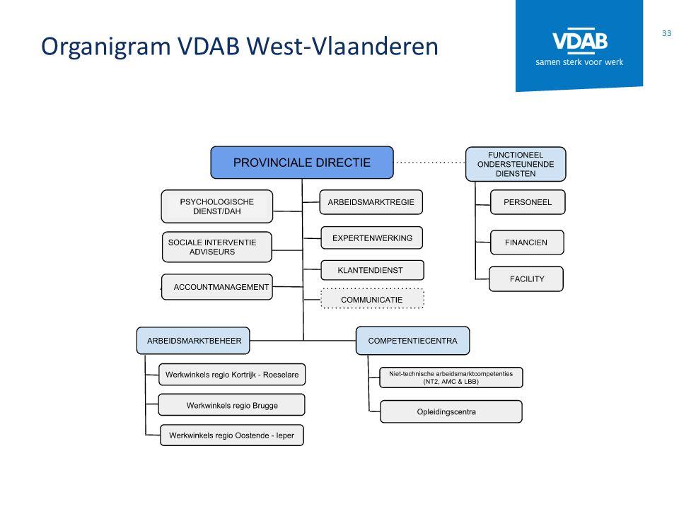 Organigram VDAB West-Vlaanderen 33