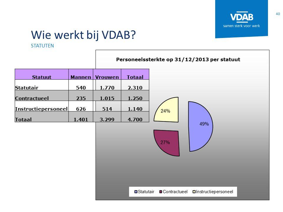 Wie werkt bij VDAB? STATUTEN 40 StatuutMannenVrouwenTotaal Statutair5401.7702.310 Contractueel2351.0151.250 Instructiepersoneel6265141.140 Totaal1.401