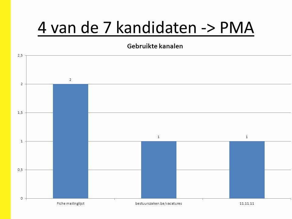 4 van de 7 kandidaten -> PMA