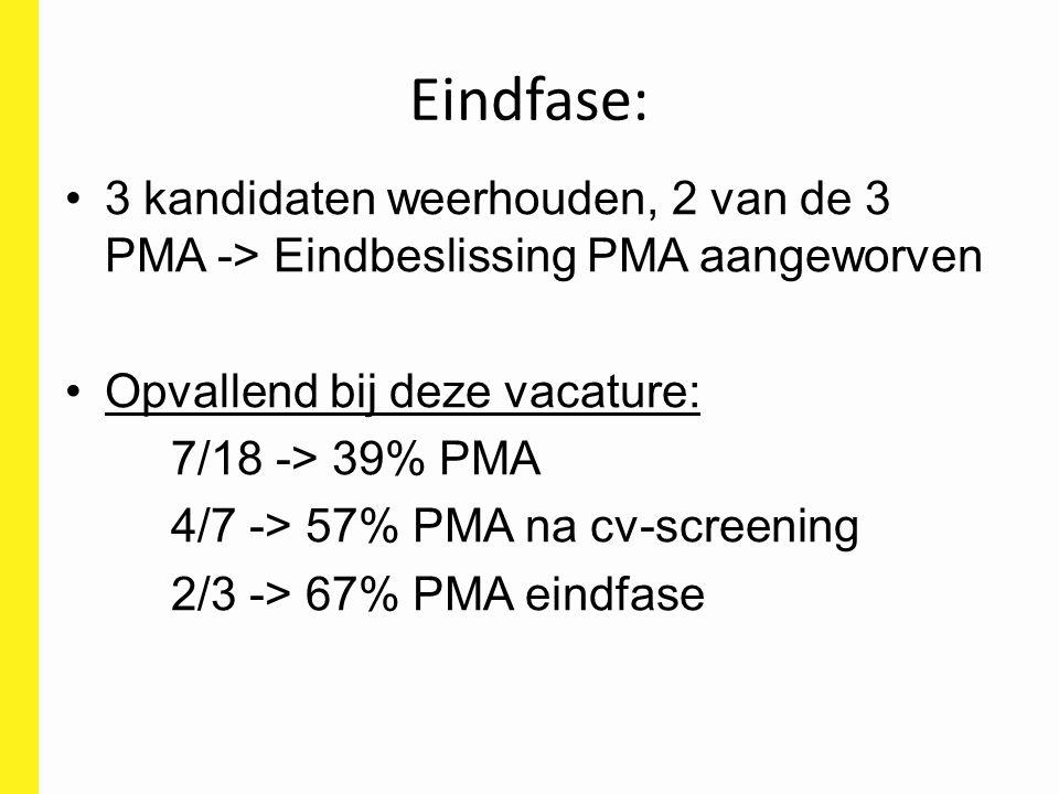 Eindfase: 3 kandidaten weerhouden, 2 van de 3 PMA -> Eindbeslissing PMA aangeworven Opvallend bij deze vacature: 7/18 -> 39% PMA 4/7 -> 57% PMA na cv-