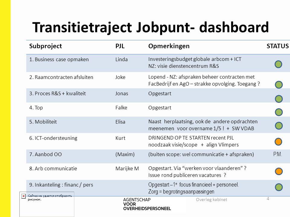 Transitietraject Jobpunt- dashboard SubprojectPJLOpmerkingenSTATUS 1. Business case opmakenLindaInvesteringsbudget globale arbcom + ICT NZ: visie dien