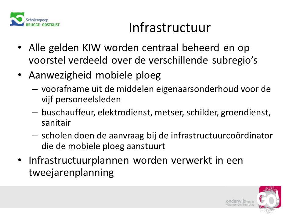 Infrastructuur Alle gelden KIW worden centraal beheerd en op voorstel verdeeld over de verschillende subregio's Aanwezigheid mobiele ploeg – voorafnam