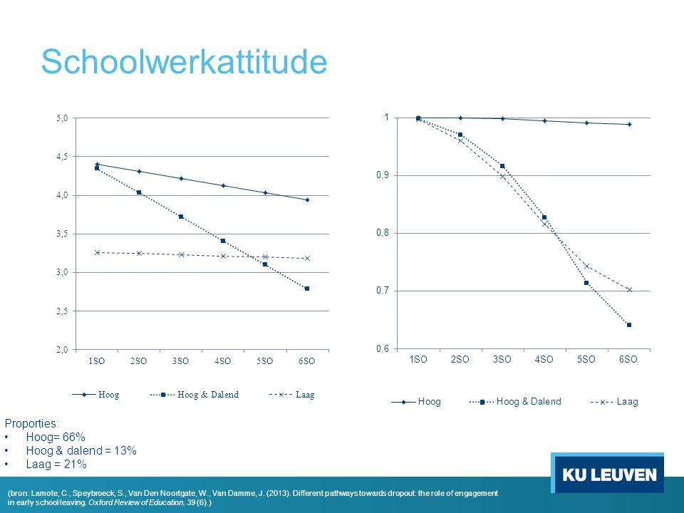 Schoolwerkattitude Proporties: Hoog= 66% Hoog & dalend = 13% Laag = 21% (bron: Lamote, C., Speybroeck, S., Van Den Noortgate, W., Van Damme, J. (2013)