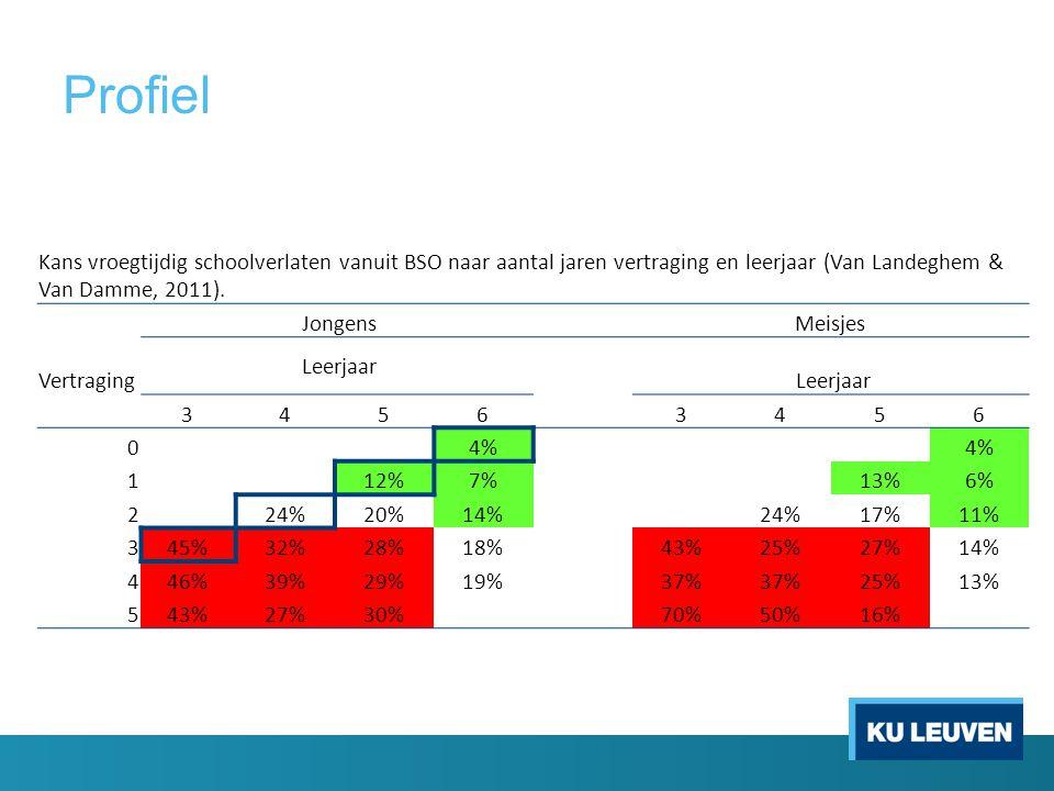 Profiel Kans vroegtijdig schoolverlaten vanuit BSO naar aantal jaren vertraging en leerjaar (Van Landeghem & Van Damme, 2011). JongensMeisjes Vertragi