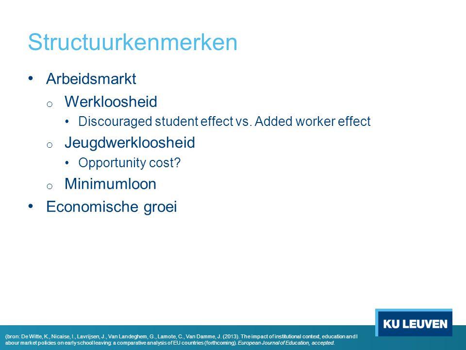Structuurkenmerken Arbeidsmarkt o Werkloosheid Discouraged student effect vs. Added worker effect o Jeugdwerkloosheid Opportunity cost? o Minimumloon