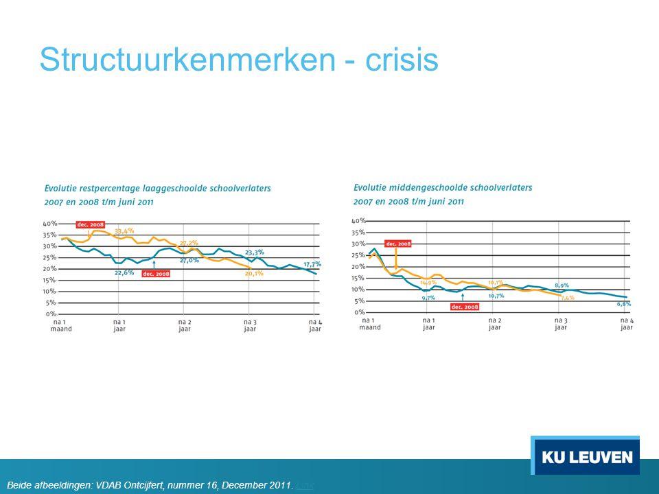 Structuurkenmerken - crisis Beide afbeeldingen: VDAB Ontcijfert, nummer 16, December 2011. LinkLink