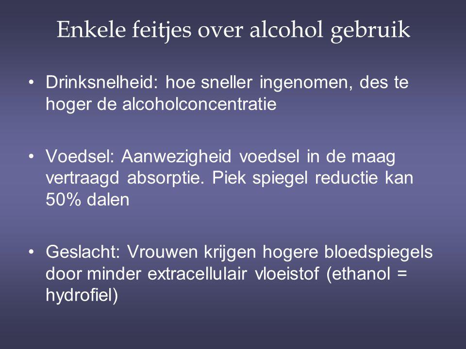 Enkele feitjes over alcohol gebruik Drinksnelheid: hoe sneller ingenomen, des te hoger de alcoholconcentratie Voedsel: Aanwezigheid voedsel in de maag