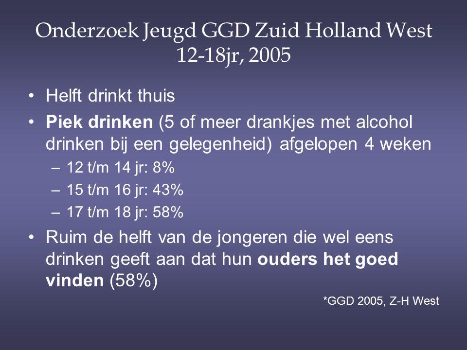 Onderzoek Jeugd GGD Zuid Holland West 12-18jr, 2005 Helft drinkt thuis Piek drinken (5 of meer drankjes met alcohol drinken bij een gelegenheid) afgel