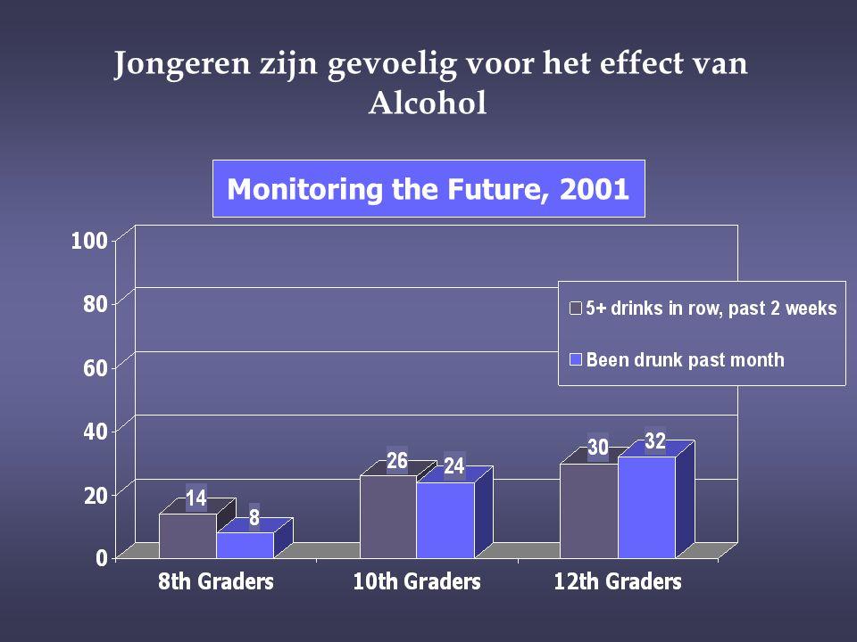 Jongeren zijn gevoelig voor het effect van Alcohol Monitoring the Future, 2001