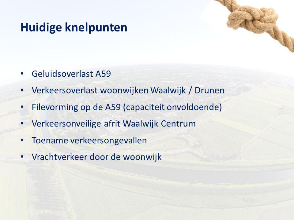 Huidige knelpunten Geluidsoverlast A59 Verkeersoverlast woonwijken Waalwijk / Drunen Filevorming op de A59 (capaciteit onvoldoende) Verkeersonveilige