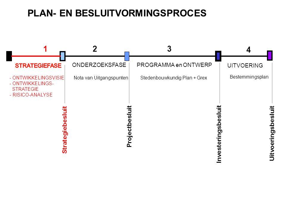 123 4 PROGRAMMA en ONTWERP Stedenbouwkundig Plan + Grex UITVOERING Nota van Uitgangspunten Bestemmingsplan - ONTWIKKELINGSVISIE - ONTWIKKELINGS- STRAT