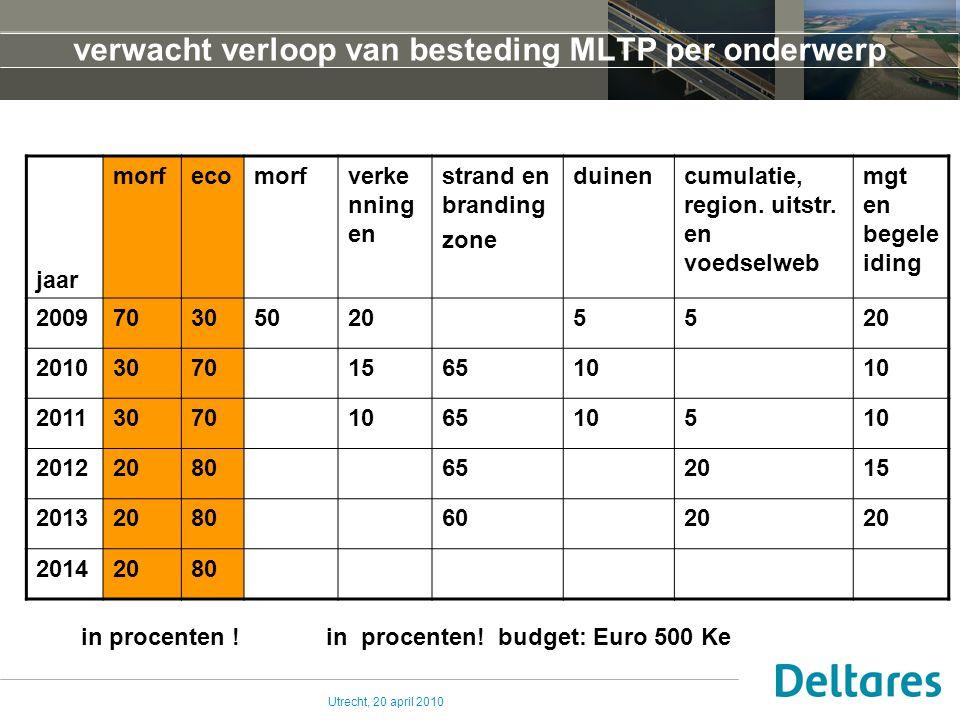 Utrecht, 20 april 2010 verwacht verloop van besteding MLTP per onderwerp jaar morfecomorfverke nning en strand en branding zone duinencumulatie, regio