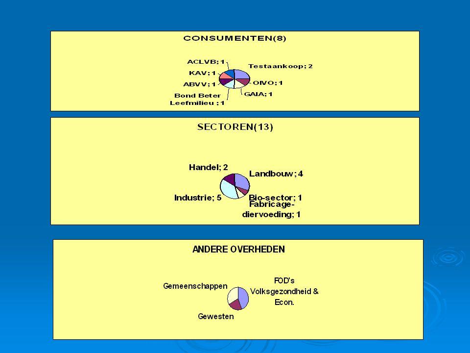 Werking  Ritme van de vergadering: gemiddeld 9 plenaire vergaderingen op jaarbasis; gemiddeld 9 plenaire vergaderingen op jaarbasis; informatieve vergaderingen of spoedvergaderingen voor de uitwisseling van informatie over actuele items; informatieve vergaderingen of spoedvergaderingen voor de uitwisseling van informatie over actuele items; werkgroepvergaderingen uitgaande van de directies zoals o.a.