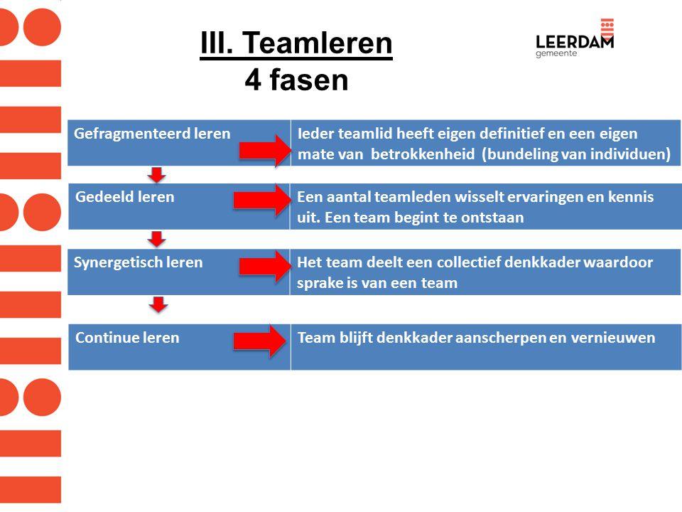 III. Teamleren 4 fasen Gefragmenteerd lerenIeder teamlid heeft eigen definitief en een eigen mate van betrokkenheid (bundeling van individuen) Gedeeld
