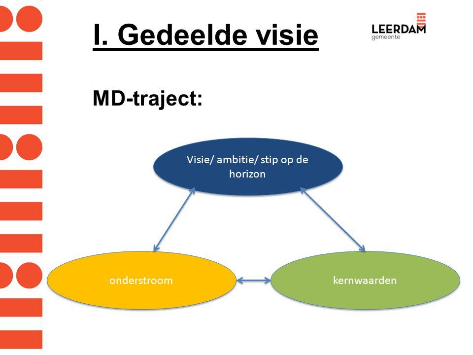 I. Gedeelde visie MD-traject: Visie/ ambitie/ stip op de horizon kernwaarden onderstroom