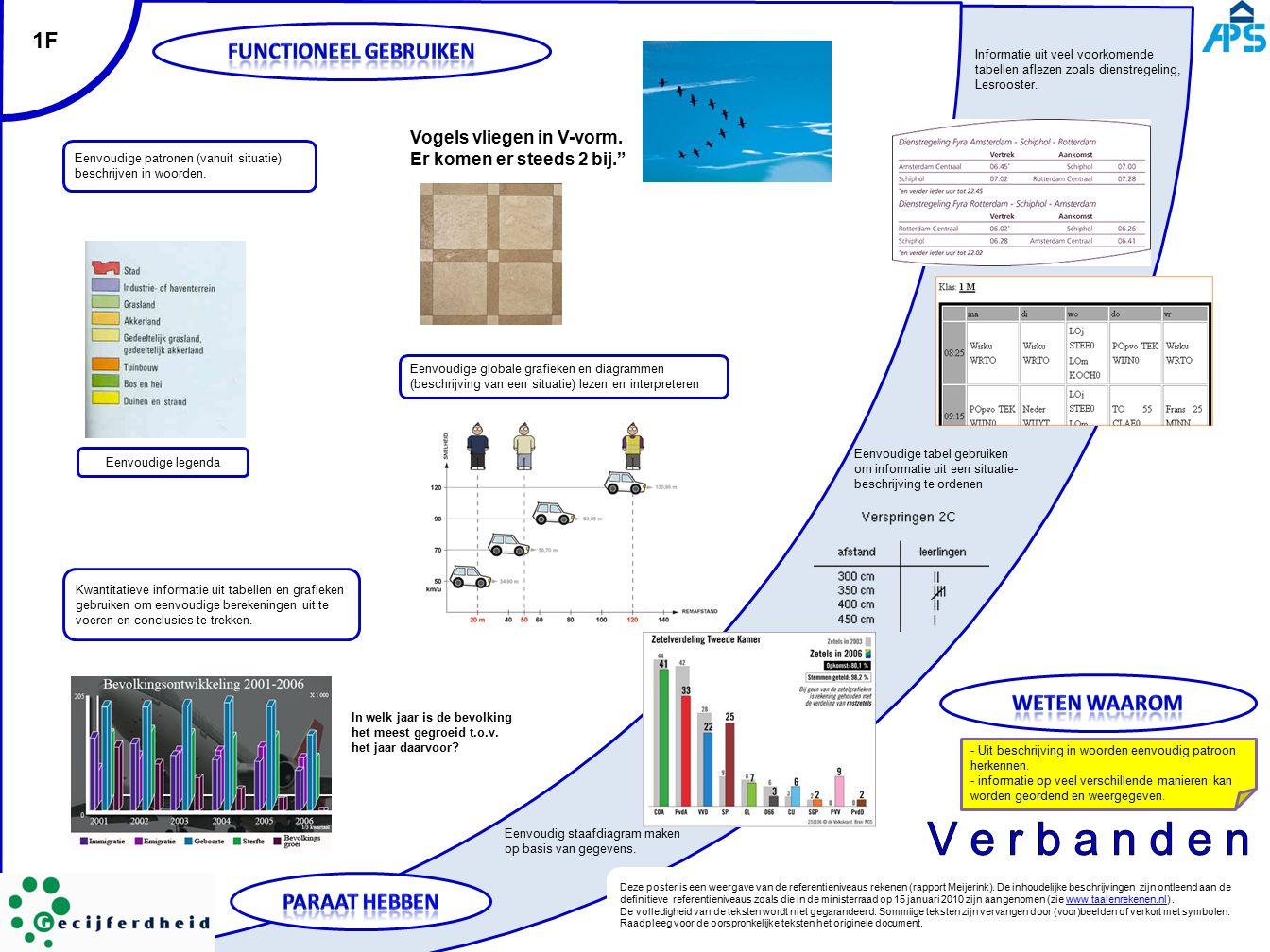 1F Eenvoudige patronen (vanuit situatie) beschrijven in woorden. Kwantitatieve informatie uit tabellen en grafieken gebruiken om eenvoudige berekening