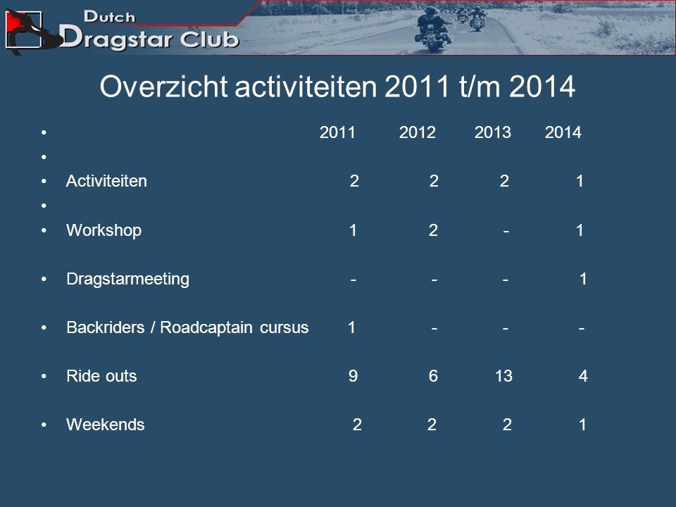 DDC Activiteiten 2014 aantal deelnemers ; 18-1-2014 voorremcilinder(s) revisie 650/1100 15 Dragstarman 19-1-2014 Nieuwjaarsborrel en Bowlen Breda. 27