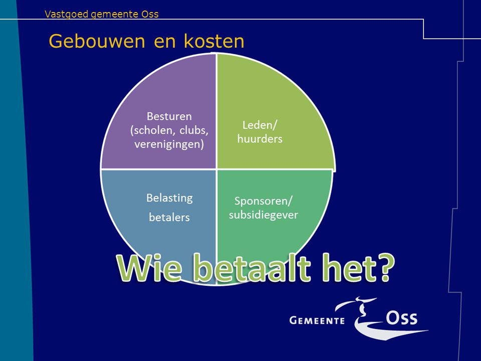Vastgoed gemeente Oss Gebouwen en kosten