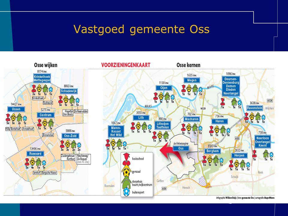 Vastgoed gemeente Oss