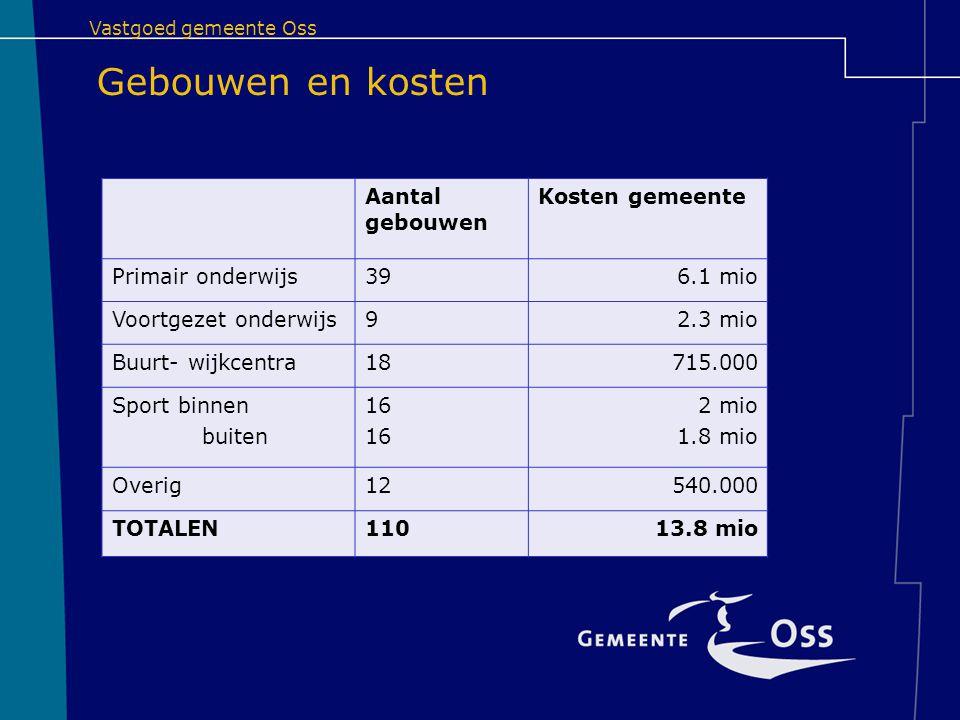 Aantal gebouwen Kosten gemeente Primair onderwijs396.1 mio Voortgezet onderwijs92.3 mio Buurt- wijkcentra18715.000 Sport binnen buiten 16 2 mio 1.8 mi