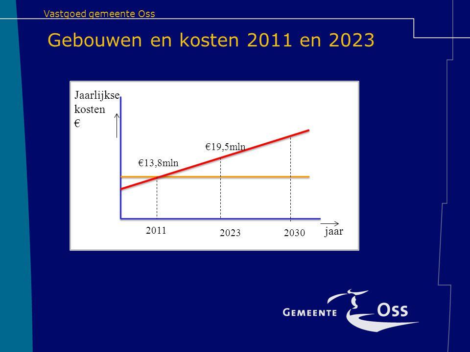 Vastgoed gemeente Oss Gebouwen en kosten 2011 en 2023 2011 20232030 €13,8mln €19,5mln jaar Jaarlijkse kosten €