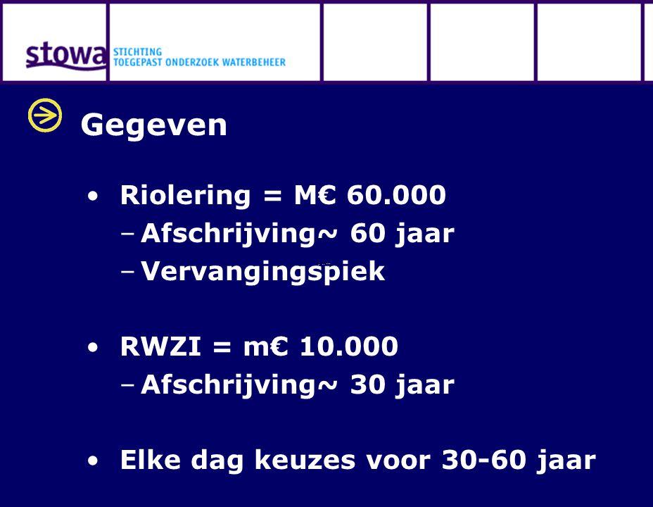 Gegeven Riolering = M€ 60.000 –Afschrijving~ 60 jaar –Vervangingspiek RWZI = m€ 10.000 –Afschrijving~ 30 jaar Elke dag keuzes voor 30-60 jaar