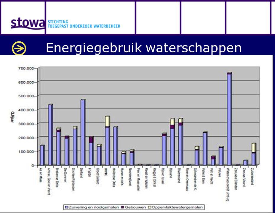 Energiegebruik waterschappen