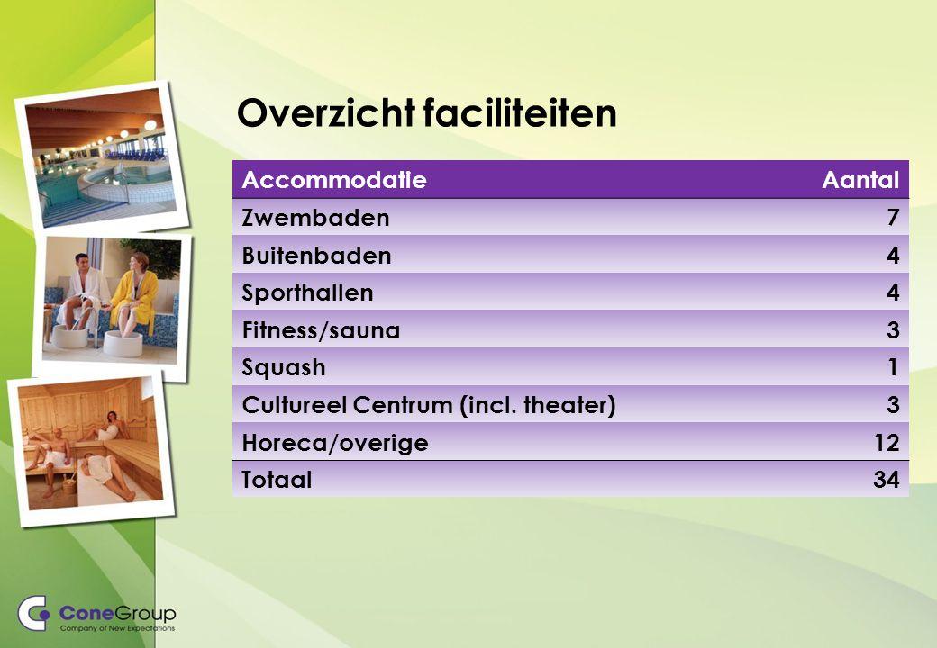 Overzicht faciliteiten AccommodatieAantal Zwembaden7 Buitenbaden4 Sporthallen4 Fitness/sauna3 Squash1 Cultureel Centrum (incl.