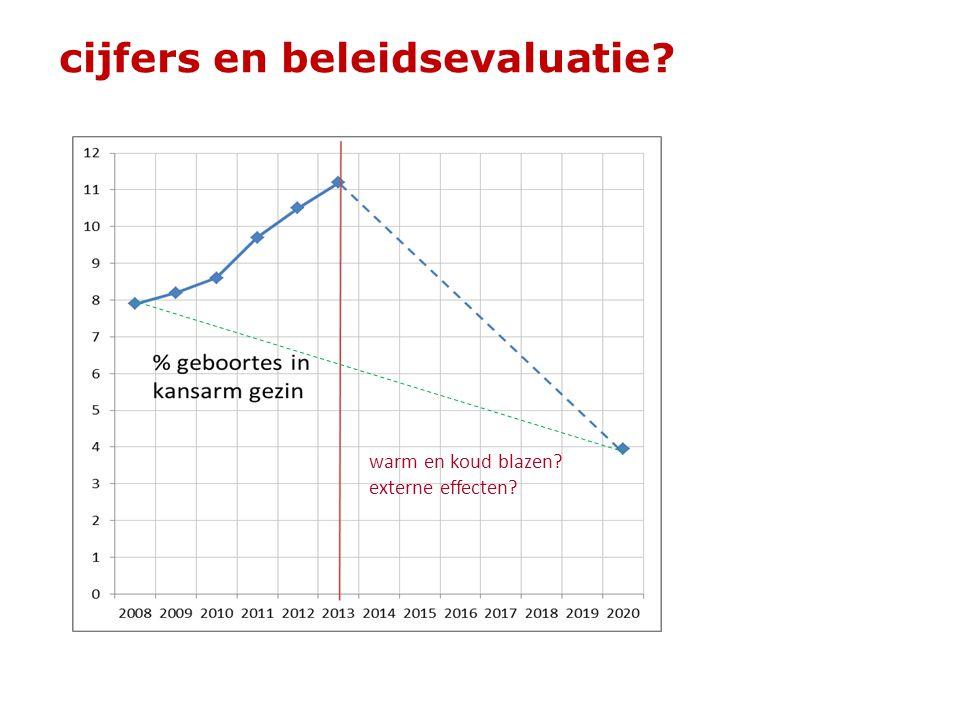 cijfers en beleidsevaluatie? warm en koud blazen? externe effecten?
