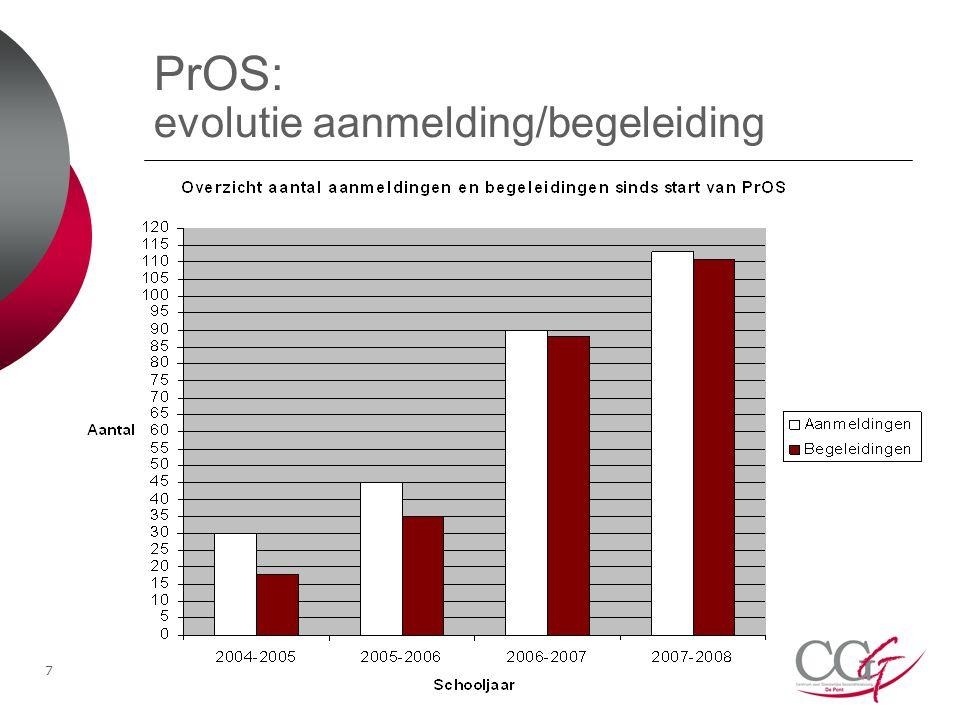 7 PrOS: evolutie aanmelding/begeleiding