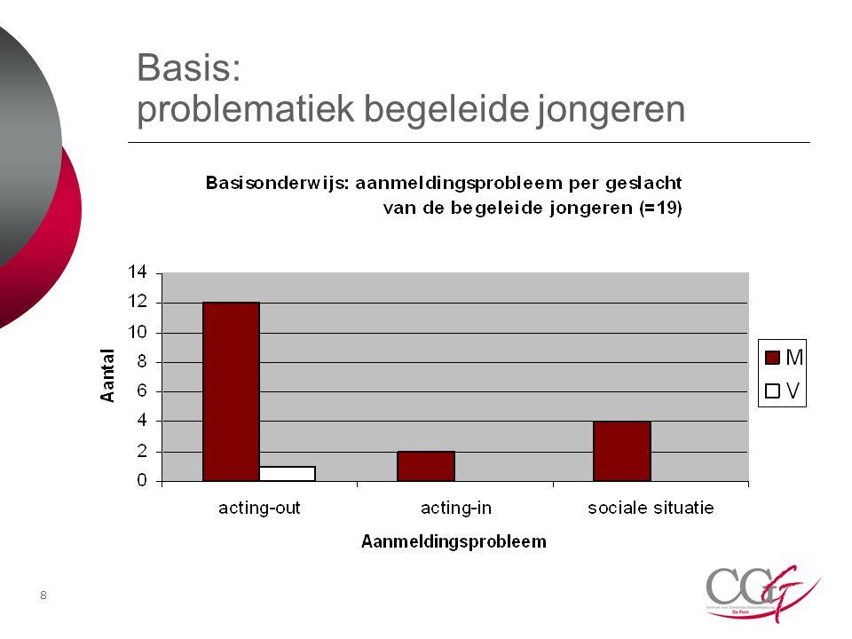 8 Basis: problematiek begeleide jongeren