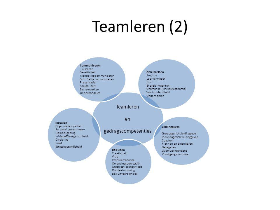Teamleren (2) Teamleren en gedragscompetenties Zich inzetten Ambitie Leervermogen Durf EnergieIntegriteit Onafhankelijkheid(Autonomie) Vasthoudendheid