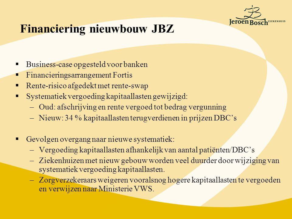Financiering nieuwbouw JBZ  Business-case opgesteld voor banken  Financieringsarrangement Fortis  Rente-risico afgedekt met rente-swap  Systematiek vergoeding kapitaallasten gewijzigd: –Oud: afschrijving en rente vergoed tot bedrag vergunning –Nieuw: 34 % kapitaallasten terugverdienen in prijzen DBC's  Gevolgen overgang naar nieuwe systematiek: –Vergoeding kapitaallasten afhankelijk van aantal patiënten/DBC's –Ziekenhuizen met nieuw gebouw worden veel duurder door wijziging van systematiek vergoeding kapitaallasten.