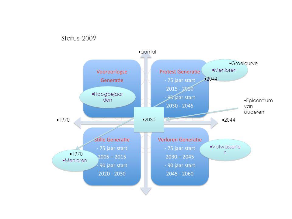 Status 2009  1970  2009  aantal  Hoogbejaar den  Menioren  Volwassene n  Groeicurve  2044  1970  2030  Epicentrum van ouderen  2044