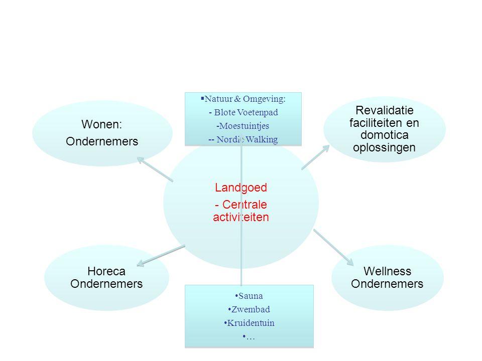 Landgoed - Centrale activiteiten Wonen: Ondernemers Revalidatie faciliteiten en domotica oplossingen Wellness Ondernemers Horeca Ondernemers  Natuur