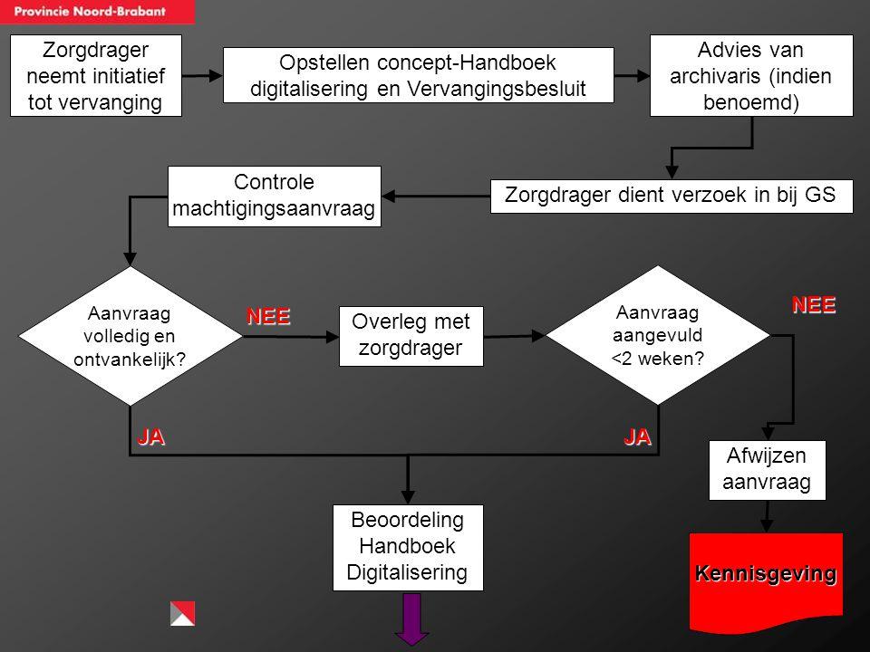 Ideale procedure vanuit oogpunt GS Ontvangst machtigingsaanvraag Controle ontvankelijkheid en volledigheid Controle concept Handboek Digitalisering en