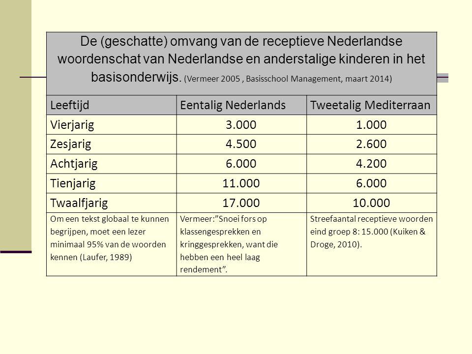 De (geschatte) omvang van de receptieve Nederlandse woordenschat van Nederlandse en anderstalige kinderen in het basisonderwijs.