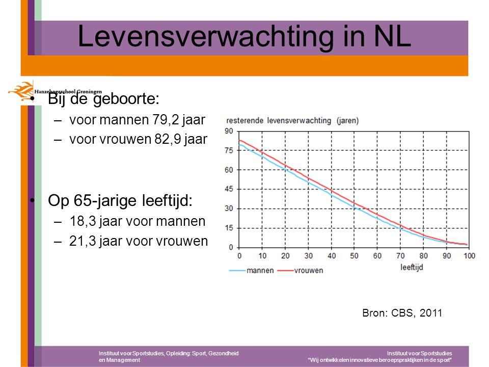 """Levensverwachting in NL Instituut voor Sportstudies, Opleiding: Sport, Gezondheid en Management Instituut voor Sportstudies """"Wij ontwikkelen innovatie"""