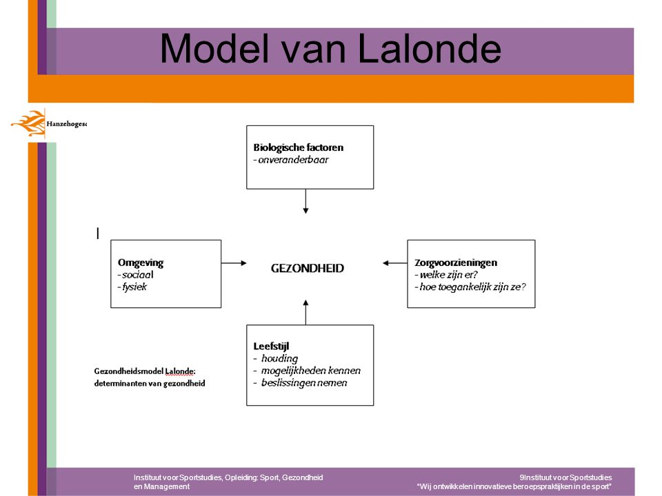 """Model van Lalonde Instituut voor Sportstudies, Opleiding: Sport, Gezondheid en Management 9Instituut voor Sportstudies """"Wij ontwikkelen innovatieve be"""