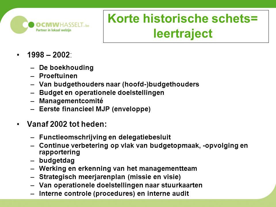 Korte historische schets= leertraject 1998 – 2002: –De boekhouding –Proeftuinen –Van budgethouders naar (hoofd-)budgethouders –Budget en operationele doelstellingen –Managementcomité –Eerste financieel MJP (enveloppe) Vanaf 2002 tot heden: –Functieomschrijving en delegatiebesluit –Continue verbetering op vlak van budgetopmaak, -opvolging en rapportering –budgetdag –Werking en erkenning van het managementteam –Strategisch meerjarenplan (missie en visie) –Van operationele doelstellingen naar stuurkaarten –Interne controle (procedures) en interne audit