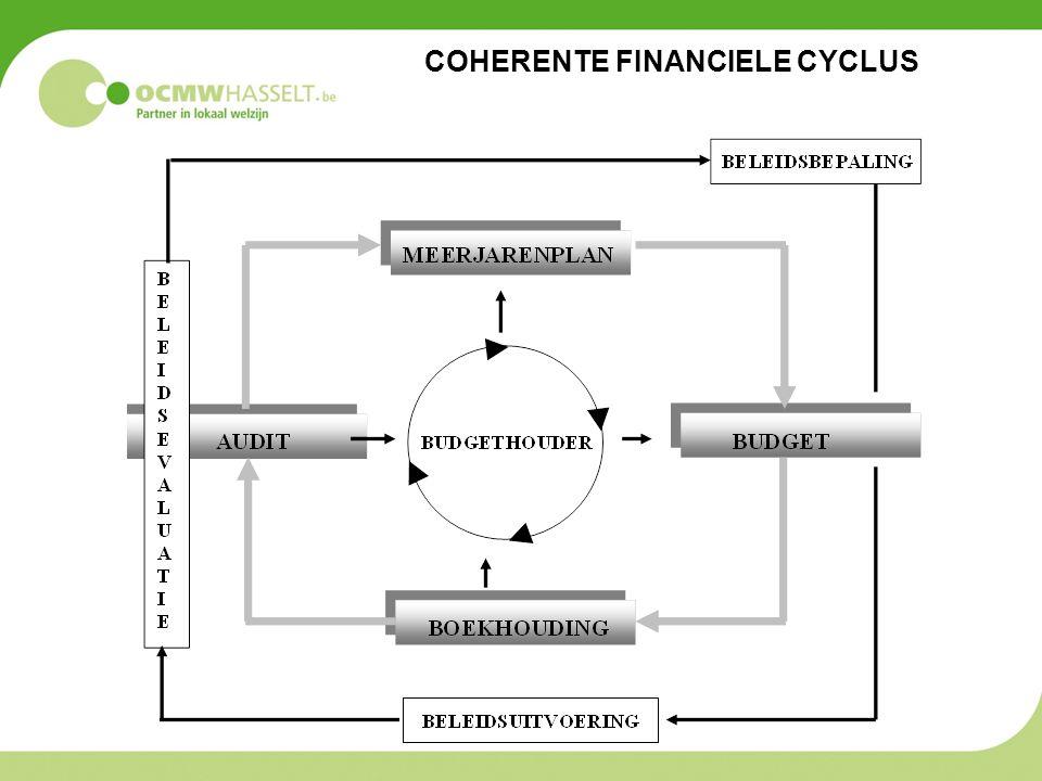 COHERENTE FINANCIELE CYCLUS