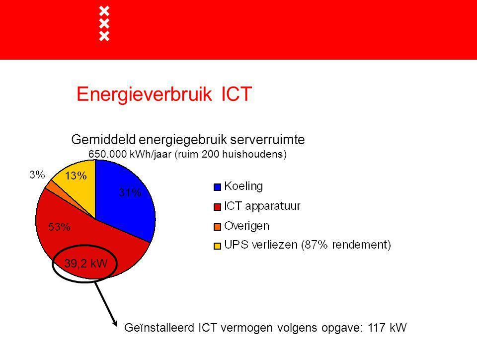 Energieverbruik ICT Gemiddeld energiegebruik serverruimte 650.000 kWh/jaar (ruim 200 huishoudens) Geïnstalleerd ICT vermogen volgens opgave: 117 kW 39,2 kW