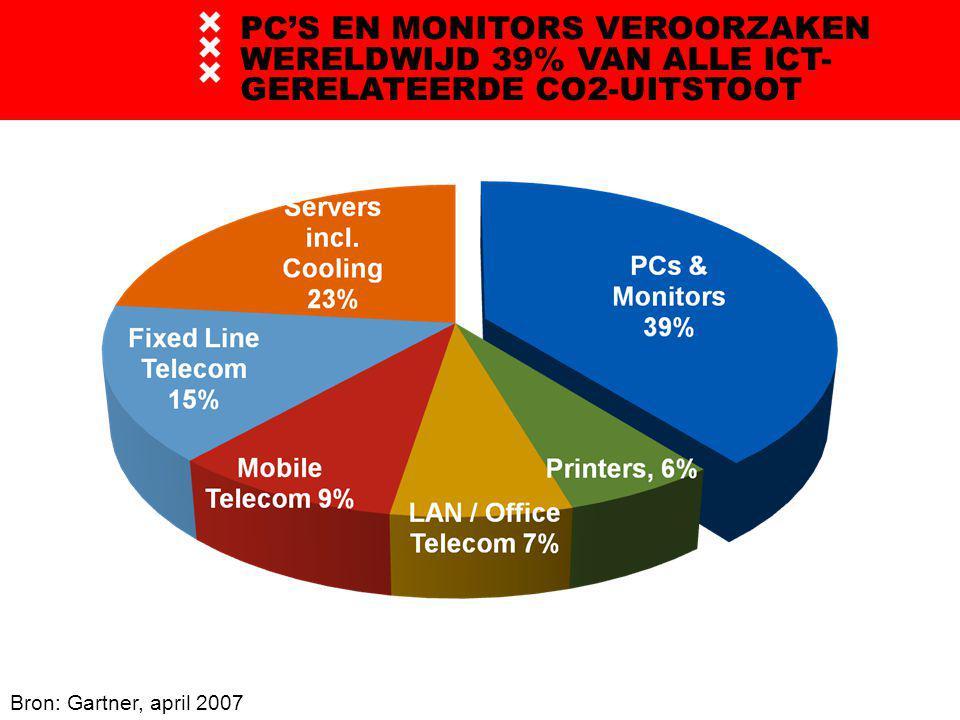 PC'S EN MONITORS VEROORZAKEN WERELDWIJD 39% VAN ALLE ICT- GERELATEERDE CO2-UITSTOOT Bron: Gartner, april 2007