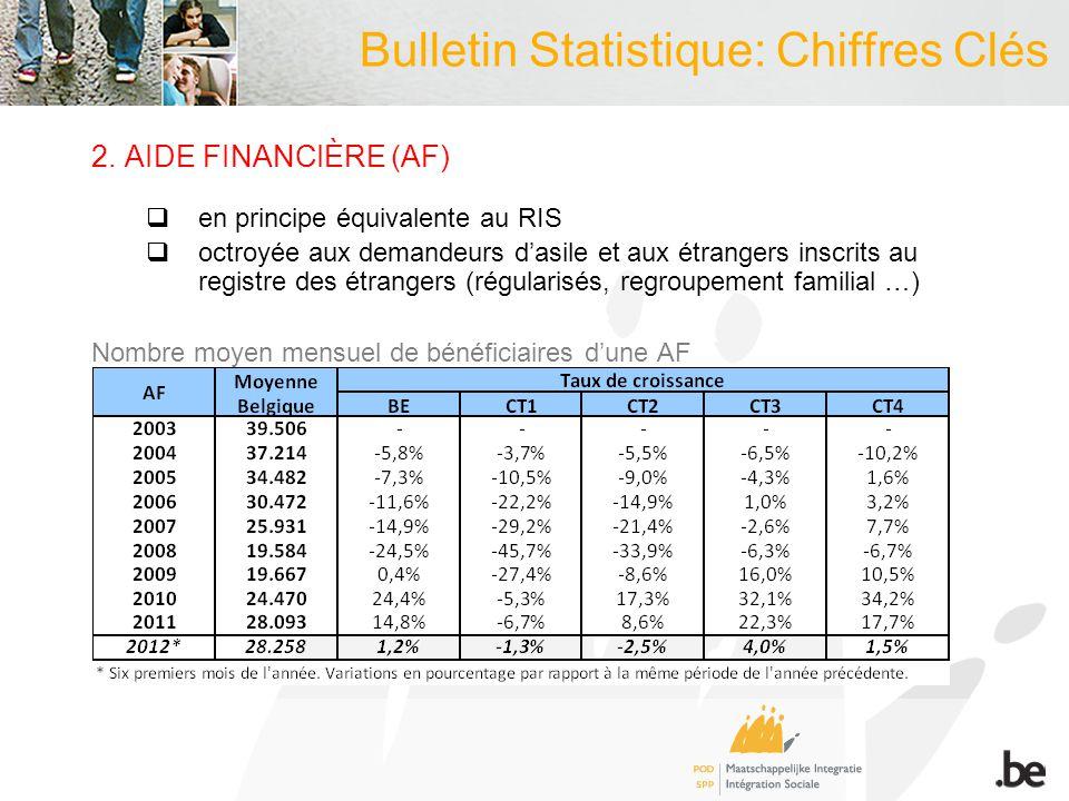 2.AIDE FINANCIÈRE (AF)  en principe équivalente au RIS  octroyée aux demandeurs d'asile et aux étrangers inscrits au registre des étrangers (régularisés, regroupement familial …) Nombre moyen mensuel de bénéficiaires d'une AF