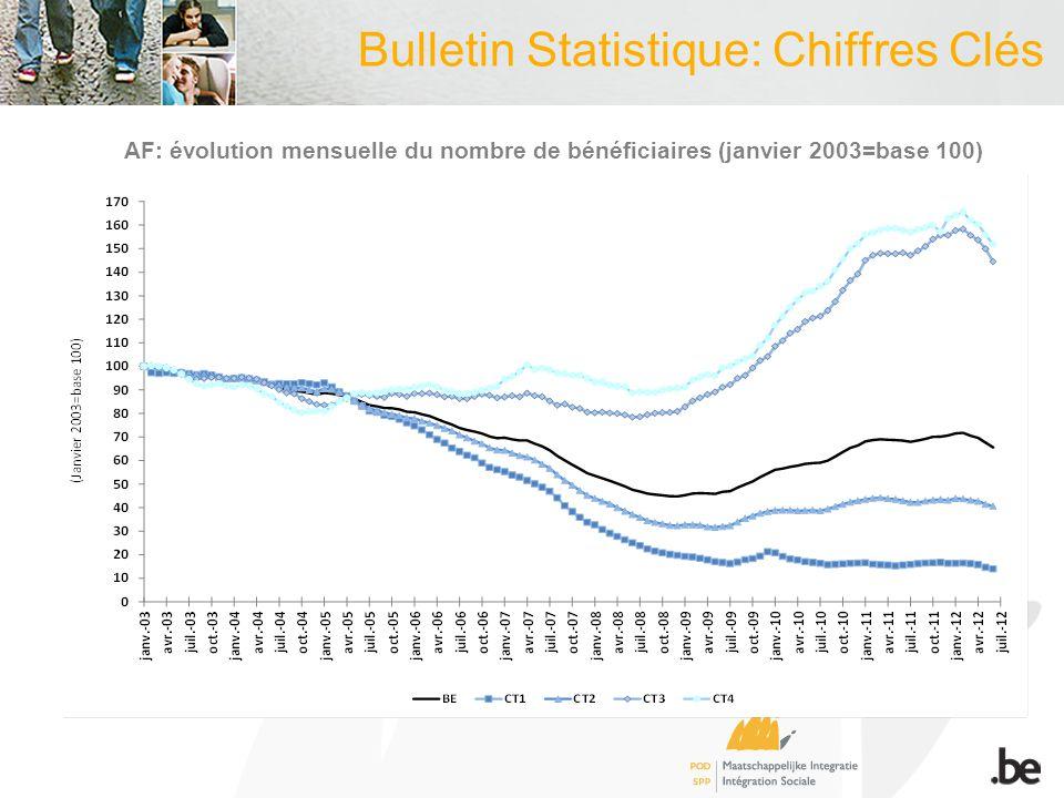 Bulletin Statistique: Chiffres Clés AF: évolution mensuelle du nombre de bénéficiaires (janvier 2003=base 100)