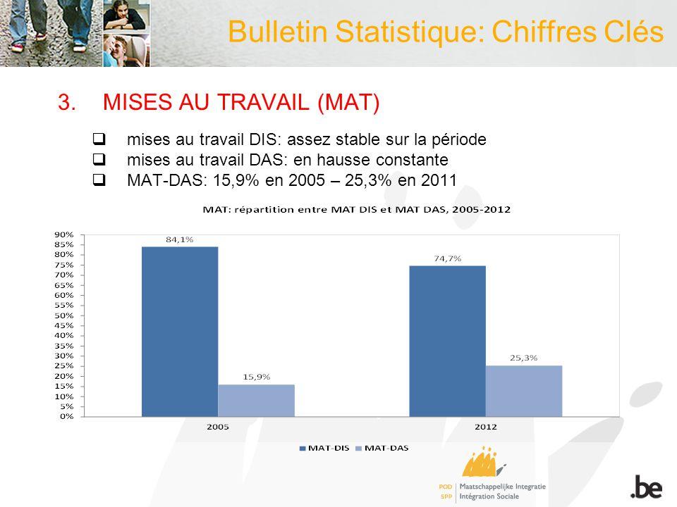 3.MISES AU TRAVAIL (MAT)  mises au travail DIS: assez stable sur la période  mises au travail DAS: en hausse constante  MAT-DAS: 15,9% en 2005 – 25,3% en 2011