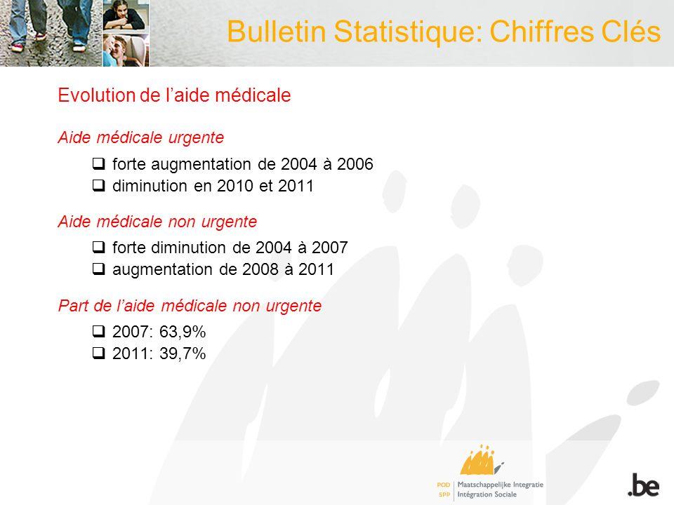 Bulletin Statistique: Chiffres Clés Evolution de l'aide médicale Aide médicale urgente  forte augmentation de 2004 à 2006  diminution en 2010 et 2011 Aide médicale non urgente  forte diminution de 2004 à 2007  augmentation de 2008 à 2011 Part de l'aide médicale non urgente  2007: 63,9%  2011: 39,7%