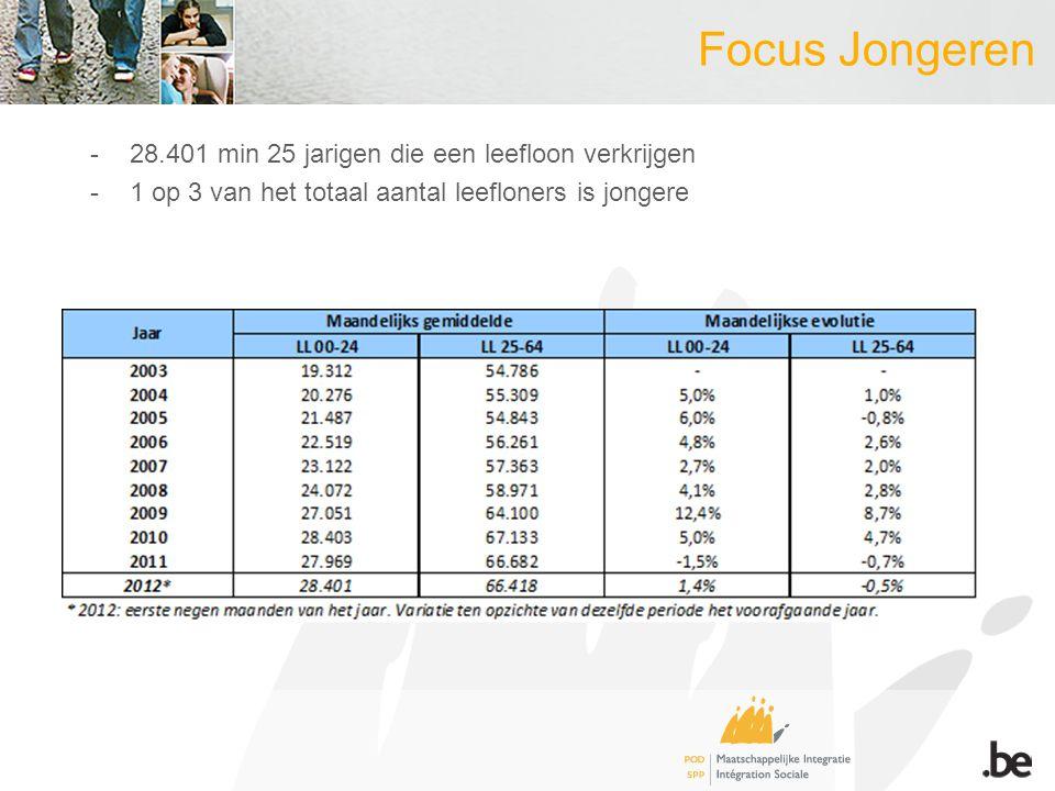 Focus Jongeren -28.401 min 25 jarigen die een leefloon verkrijgen -1 op 3 van het totaal aantal leefloners is jongere