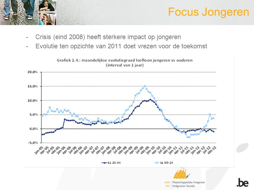 Focus Jongeren -Crisis (eind 2008) heeft sterkere impact op jongeren -Evolutie ten opzichte van 2011 doet vrezen voor de toekomst