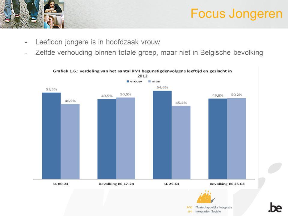 -Leefloon jongere is in hoofdzaak vrouw -Zelfde verhouding binnen totale groep, maar niet in Belgische bevolking